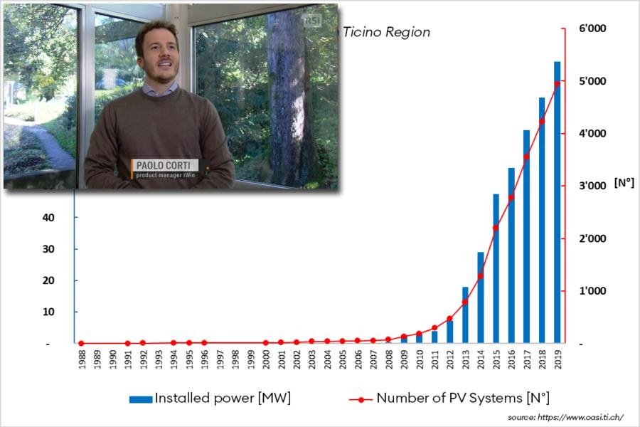 03 November 2020, Economia Sostenibile ed Energie Rinnovabili
